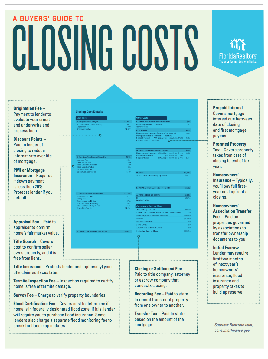 Florida Real Estate Buyers Guide To Closing Costs Stavros Mitchelides Miami Beach Realtor
