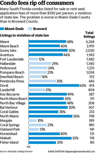 Miami Condo Listings with Illegal Application Fees