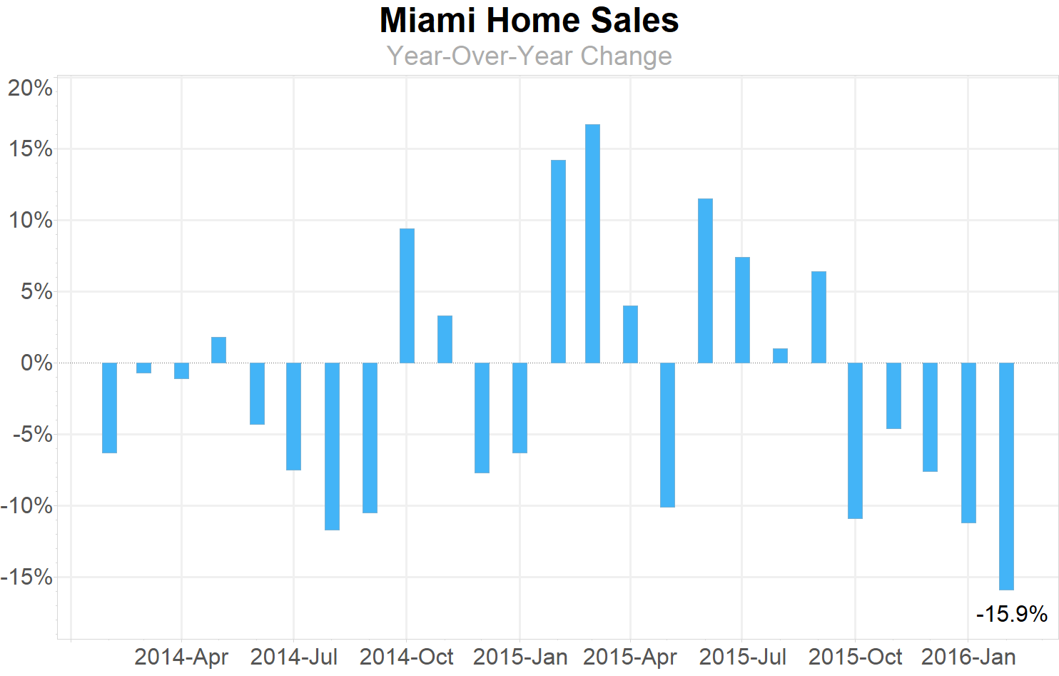 Miami Home Sales Year-Over-Year Change: 5 months of consecutive declines leading to a Correction in the Miami Real Estate Market