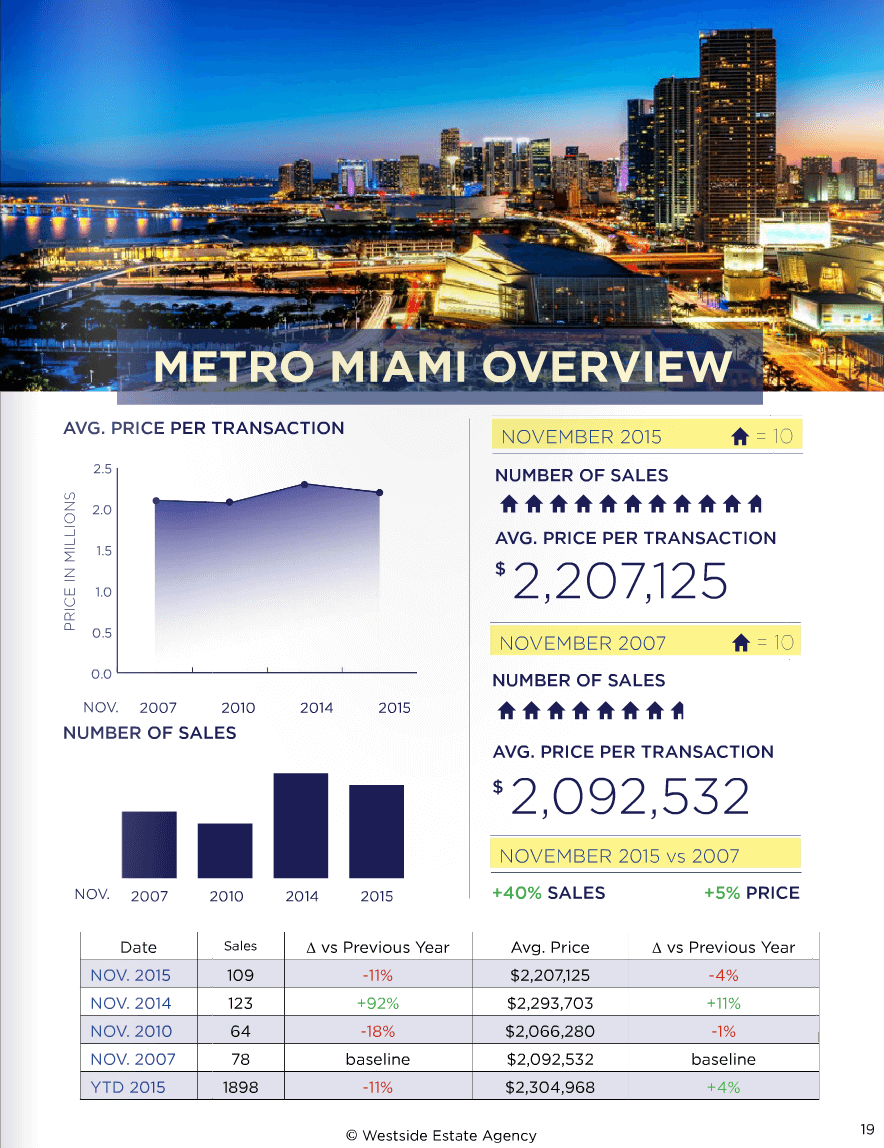 Miami Real Estate Market Update November 2015