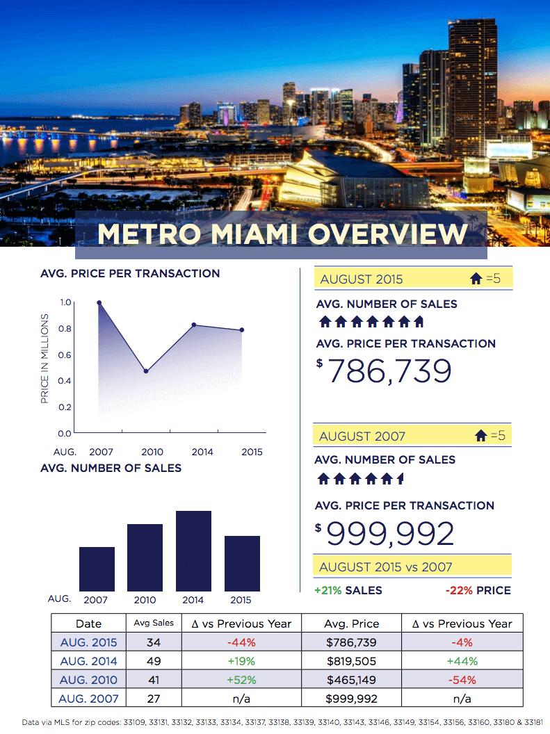 Miami Real Estate Market Update August 2015