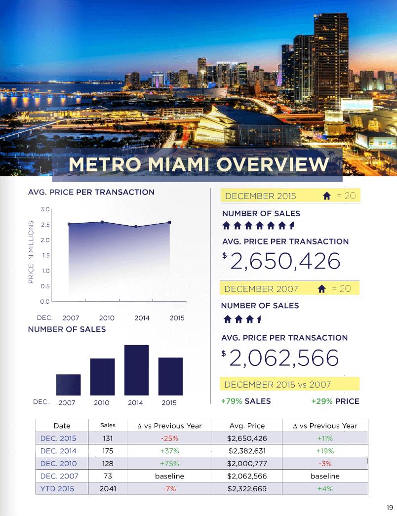 Miami Real Estate Market Update December 2015