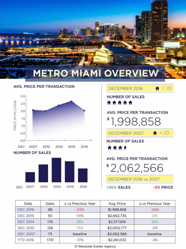Miami Real Estate Market Update December 2016
