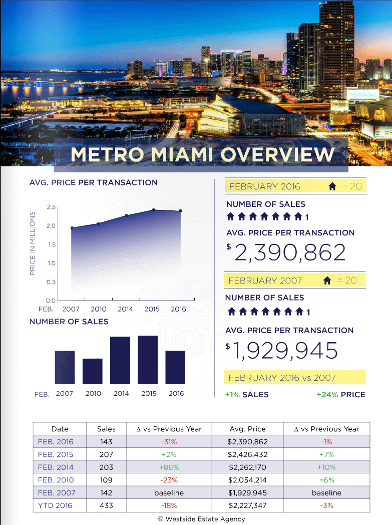 Miami Real Estate Market Update February 2016