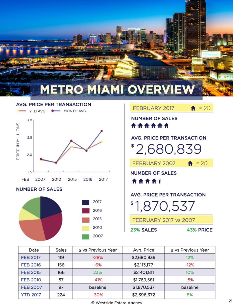 Miami Real Estate Market Update February 2017