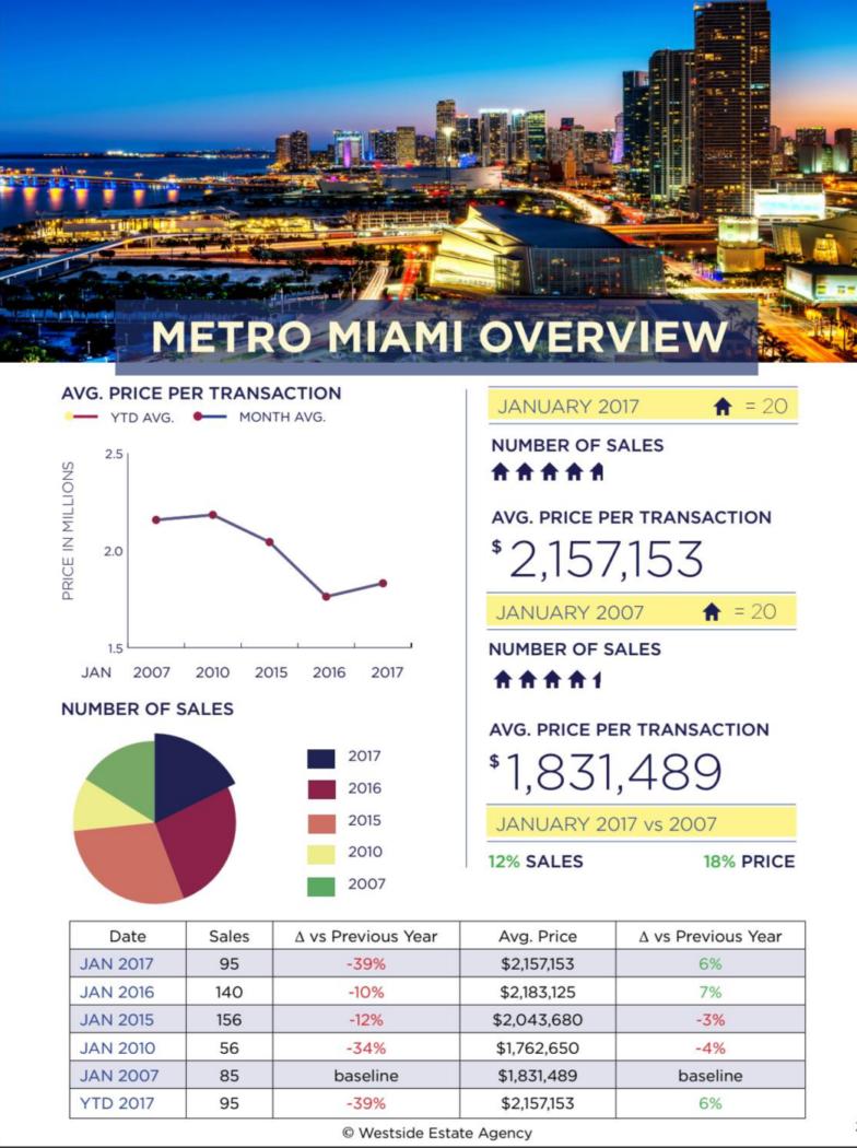 Miami Real Estate Market Update January 2017