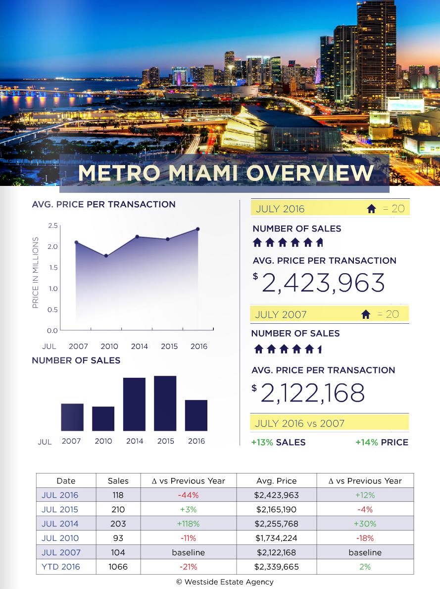 Miami Real Estate Market Update June 2016