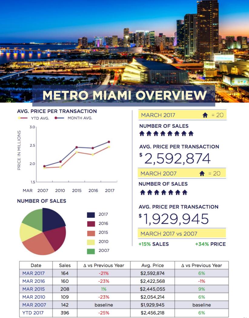 Miami Real Estate Market Update March 2017
