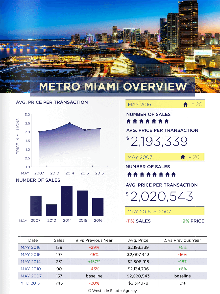 Miami Real Estate Market Update May 2016