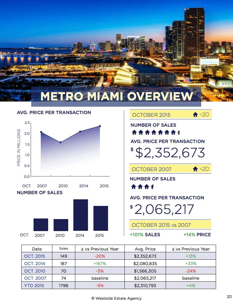 Miami Real Estate Market Update October 2015
