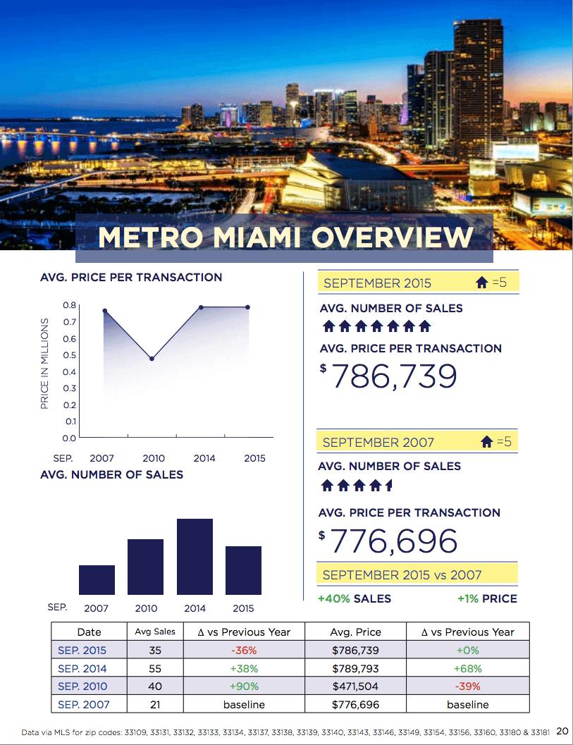 Miami Real Estate Market Update September 2015
