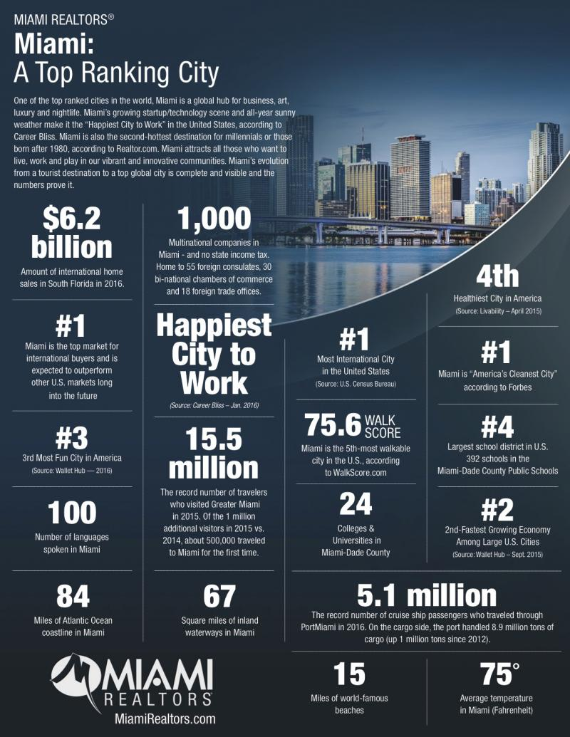 Miami is one of the top ranked cities in the world