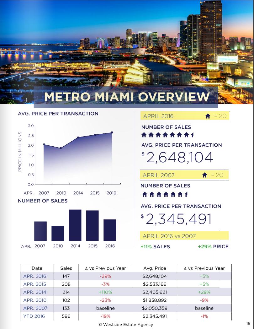 Miami Real Estate Market Update April 2016