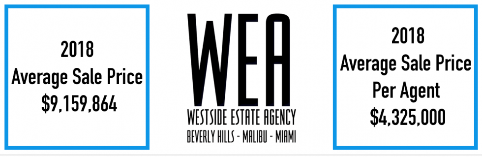 I'm Happy to be Agent #1 at Westside Estate Agency Miami!